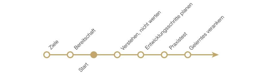 diagramm-schritte